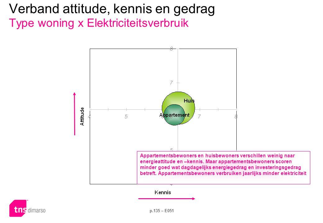 p.135 – E051 Verband attitude, kennis en gedrag Type woning x Elektriciteitsverbruik Appartementsbewoners en huisbewoners verschillen weinig naar ener