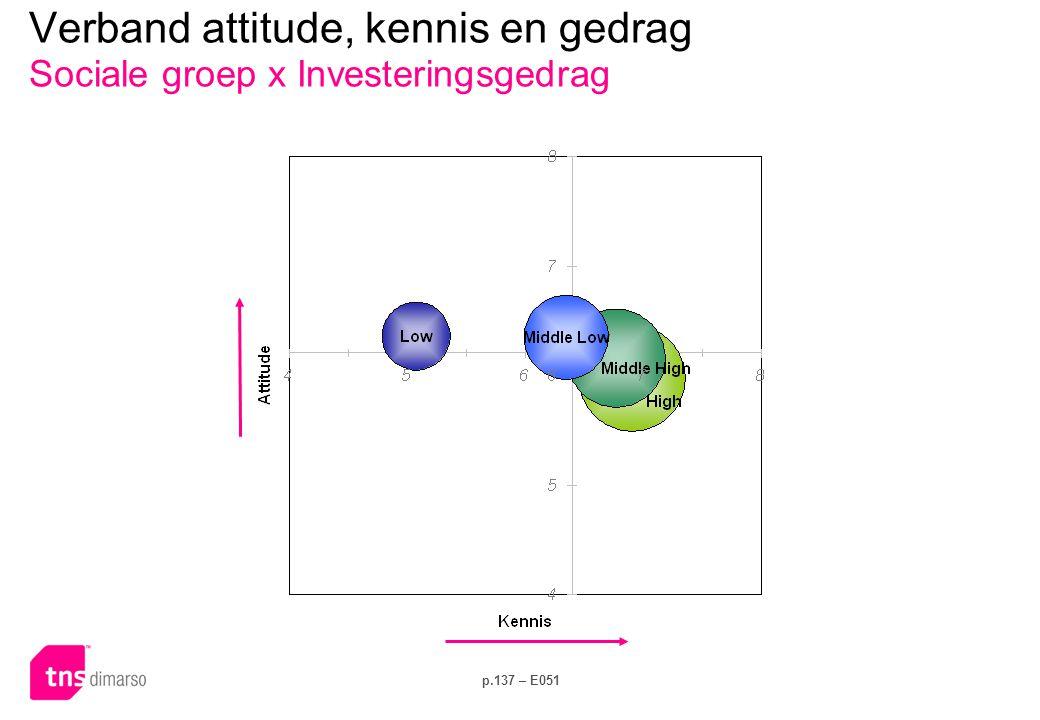 p.137 – E051 Verband attitude, kennis en gedrag Sociale groep x Investeringsgedrag