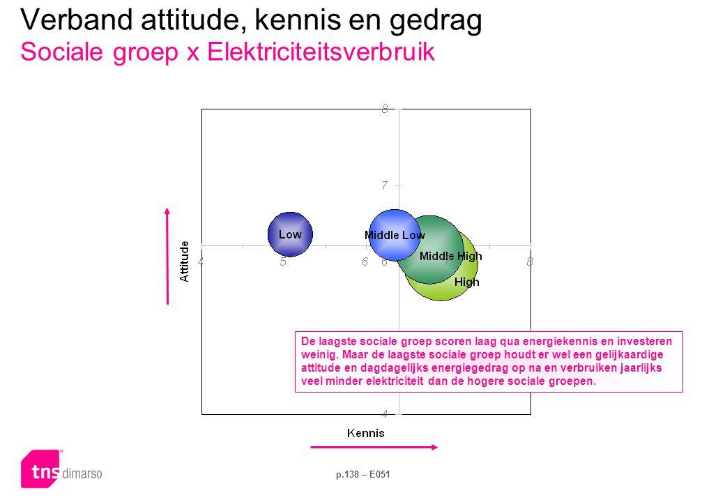 p.138 – E051 Verband attitude, kennis en gedrag Sociale groep x Elektriciteitsverbruik De laagste sociale groep scoren laag qua energiekennis en investeren weinig.