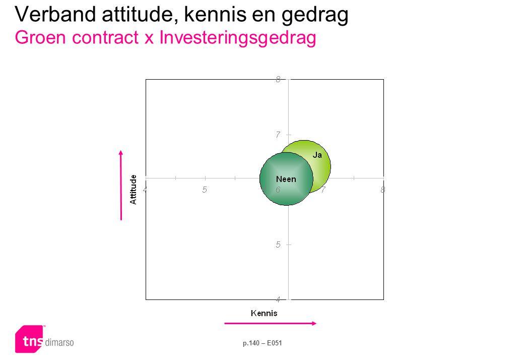 p.140 – E051 Verband attitude, kennis en gedrag Groen contract x Investeringsgedrag