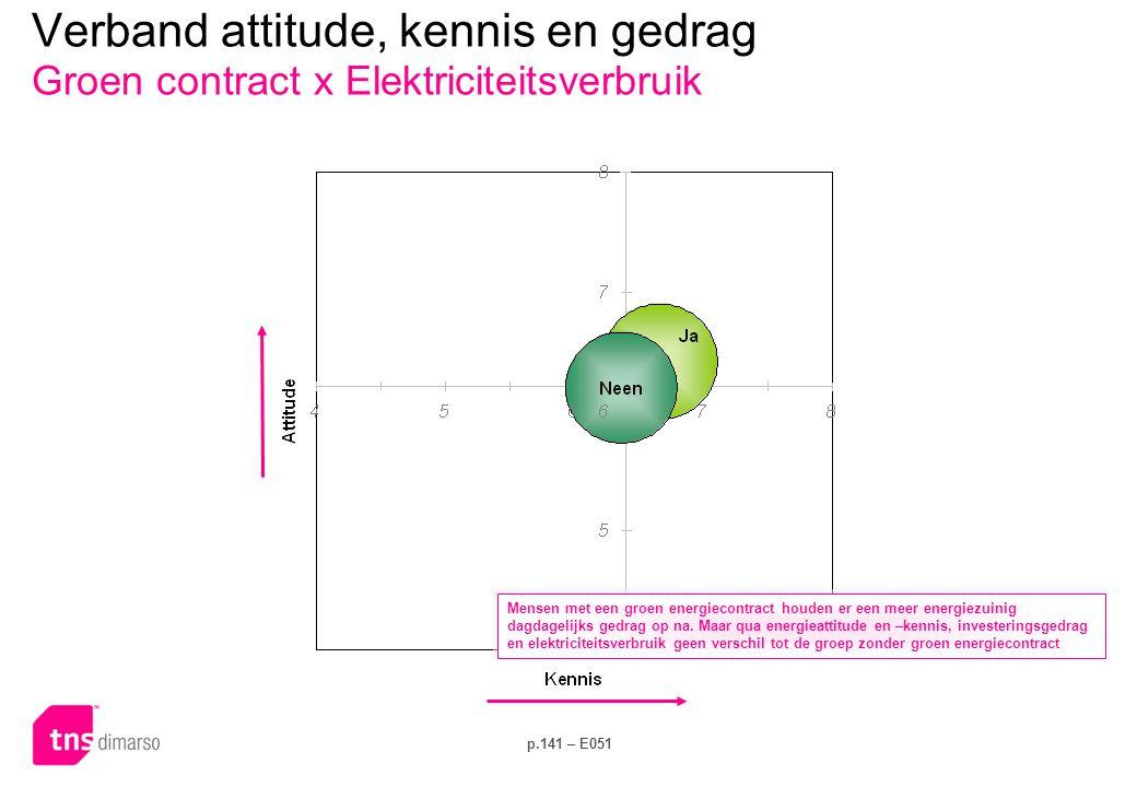 p.141 – E051 Verband attitude, kennis en gedrag Groen contract x Elektriciteitsverbruik Mensen met een groen energiecontract houden er een meer energiezuinig dagdagelijks gedrag op na.