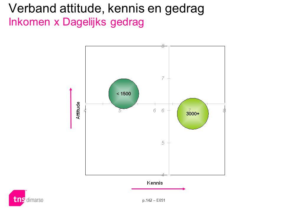 p.142 – E051 Verband attitude, kennis en gedrag Inkomen x Dagelijks gedrag