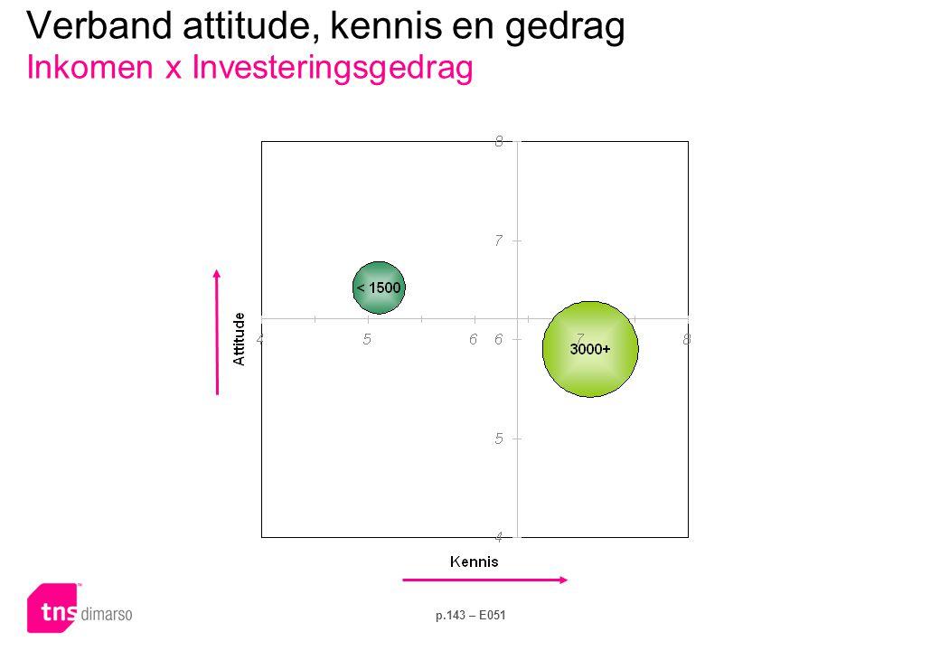 p.143 – E051 Verband attitude, kennis en gedrag Inkomen x Investeringsgedrag