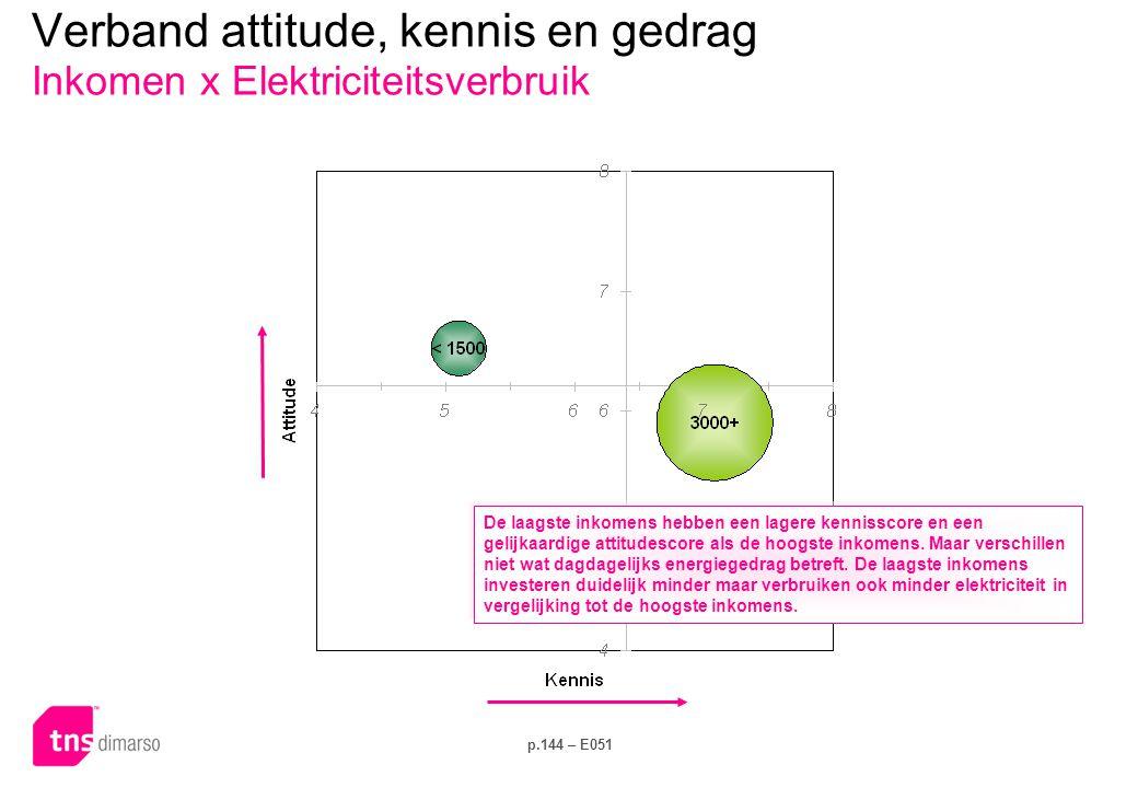 p.144 – E051 Verband attitude, kennis en gedrag Inkomen x Elektriciteitsverbruik De laagste inkomens hebben een lagere kennisscore en een gelijkaardige attitudescore als de hoogste inkomens.