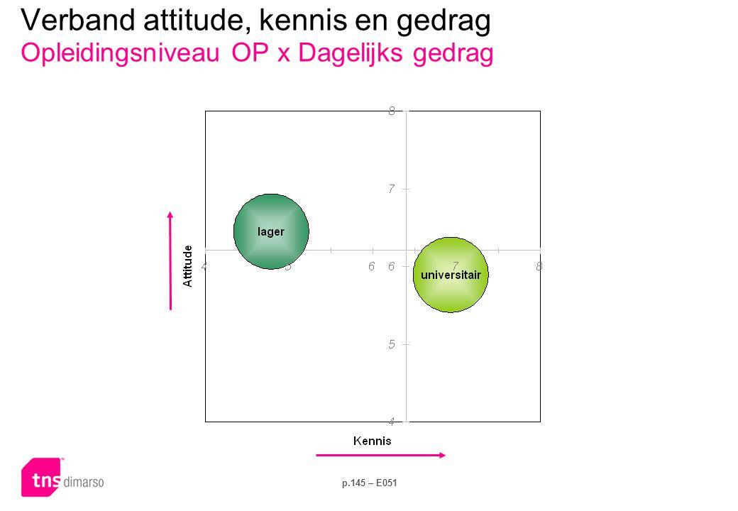 p.145 – E051 Verband attitude, kennis en gedrag Opleidingsniveau OP x Dagelijks gedrag