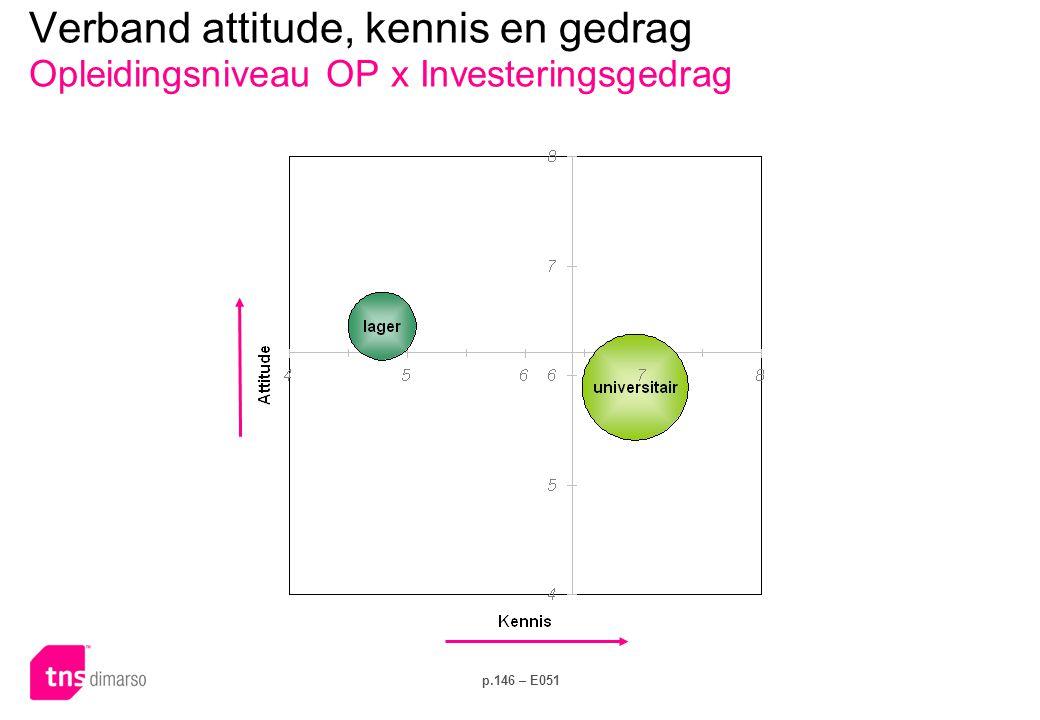 p.146 – E051 Verband attitude, kennis en gedrag Opleidingsniveau OP x Investeringsgedrag