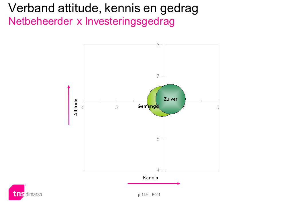 p.149 – E051 Verband attitude, kennis en gedrag Netbeheerder x Investeringsgedrag