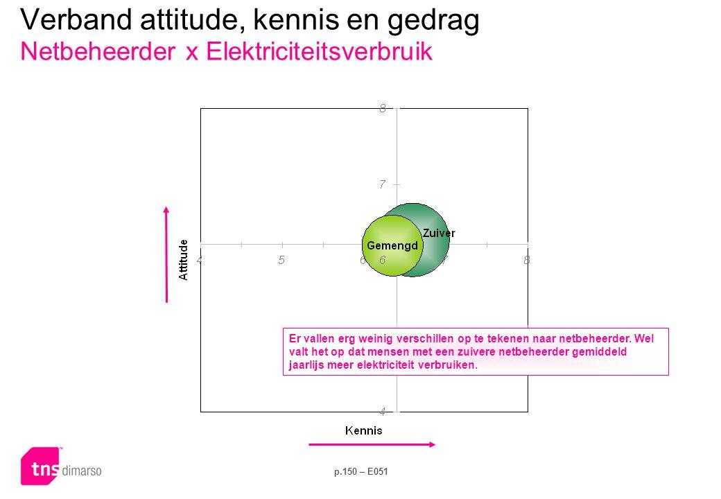 p.150 – E051 Verband attitude, kennis en gedrag Netbeheerder x Elektriciteitsverbruik Er vallen erg weinig verschillen op te tekenen naar netbeheerder.