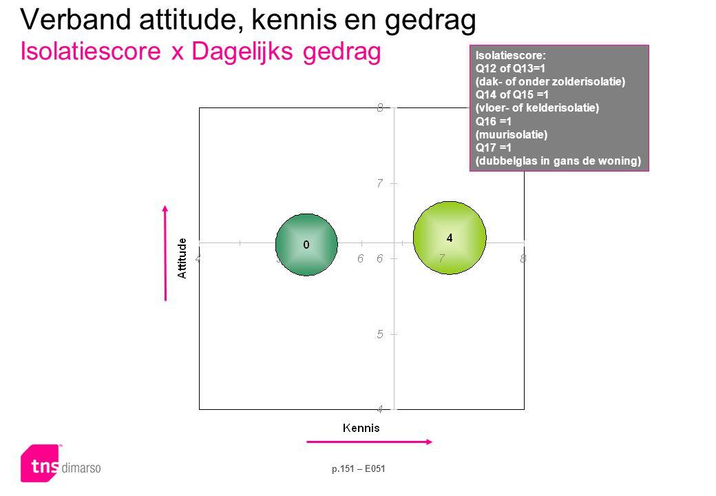 p.151 – E051 Verband attitude, kennis en gedrag Isolatiescore x Dagelijks gedrag Isolatiescore: Q12 of Q13=1 (dak- of onder zolderisolatie) Q14 of Q15