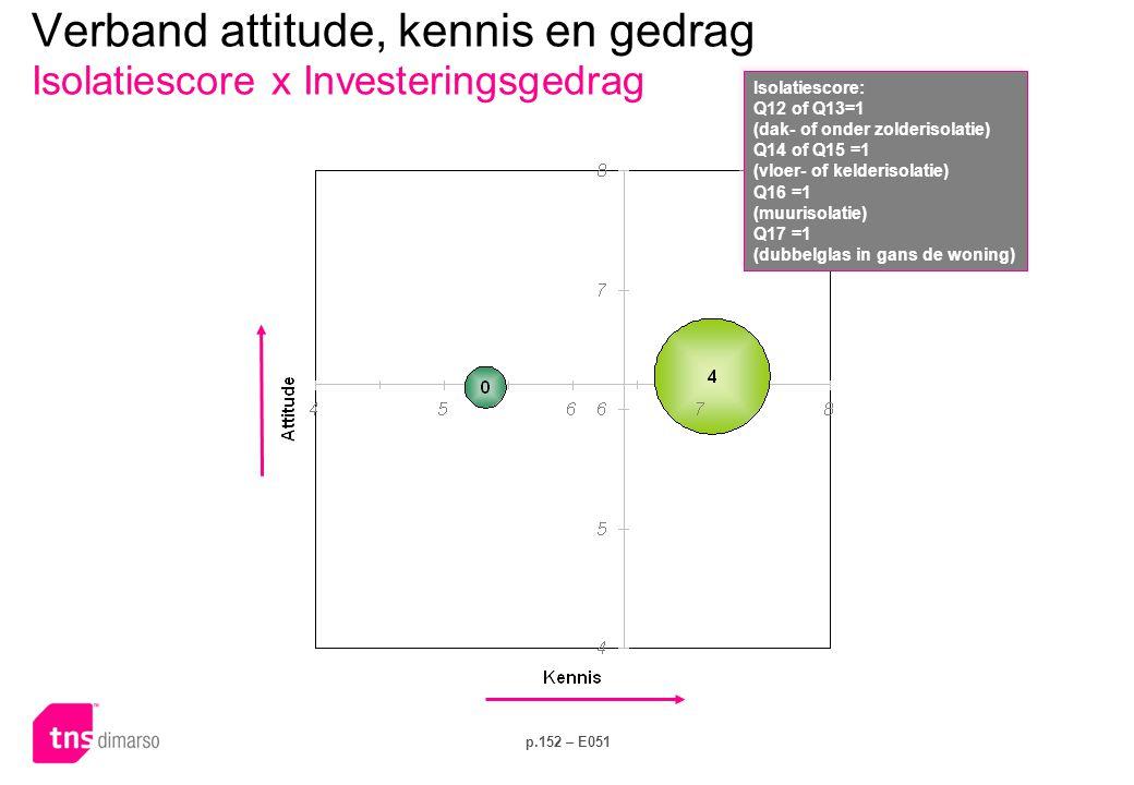 p.152 – E051 Verband attitude, kennis en gedrag Isolatiescore x Investeringsgedrag Isolatiescore: Q12 of Q13=1 (dak- of onder zolderisolatie) Q14 of Q15 =1 (vloer- of kelderisolatie) Q16 =1 (muurisolatie) Q17 =1 (dubbelglas in gans de woning) Isolatiescore: Q12 of Q13=1 (dak- of onder zolderisolatie) Q14 of Q15 =1 (vloer- of kelderisolatie) Q16 =1 (muurisolatie) Q17 =1 (dubbelglas in gans de woning)