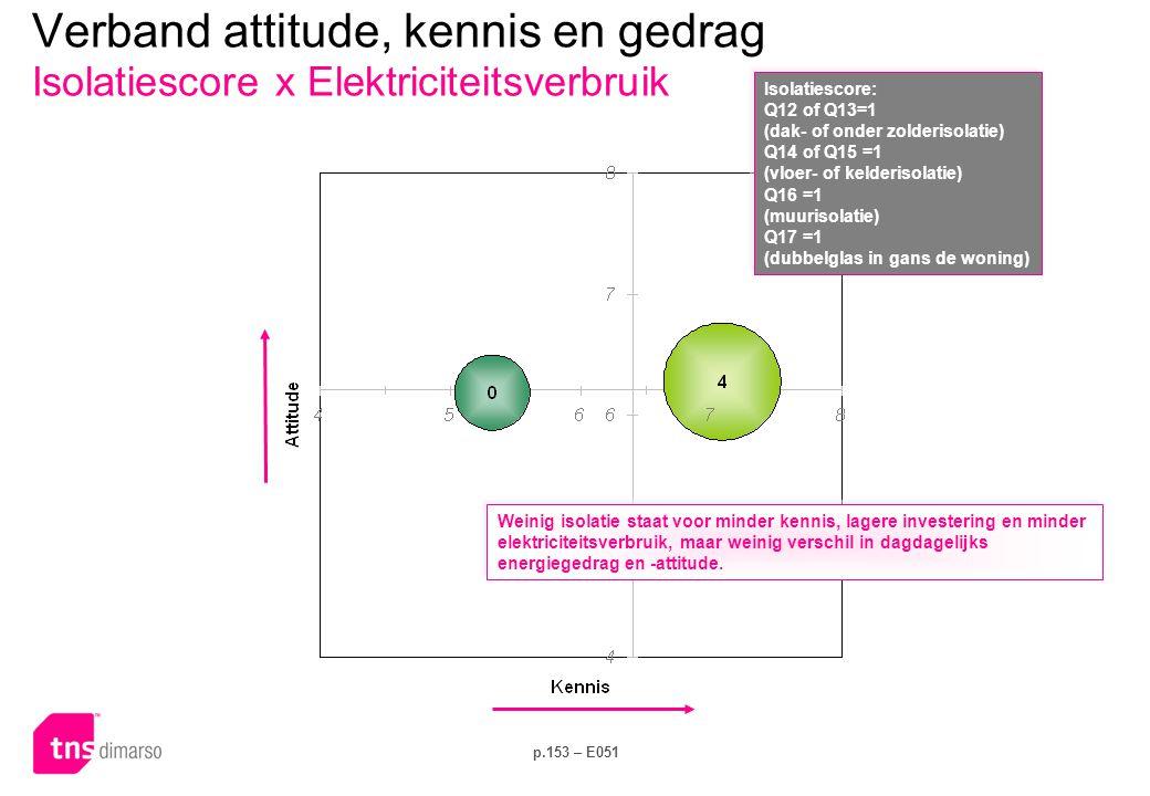 p.153 – E051 Verband attitude, kennis en gedrag Isolatiescore x Elektriciteitsverbruik Isolatiescore: Q12 of Q13=1 (dak- of onder zolderisolatie) Q14 of Q15 =1 (vloer- of kelderisolatie) Q16 =1 (muurisolatie) Q17 =1 (dubbelglas in gans de woning) Isolatiescore: Q12 of Q13=1 (dak- of onder zolderisolatie) Q14 of Q15 =1 (vloer- of kelderisolatie) Q16 =1 (muurisolatie) Q17 =1 (dubbelglas in gans de woning) Weinig isolatie staat voor minder kennis, lagere investering en minder elektriciteitsverbruik, maar weinig verschil in dagdagelijks energiegedrag en -attitude.