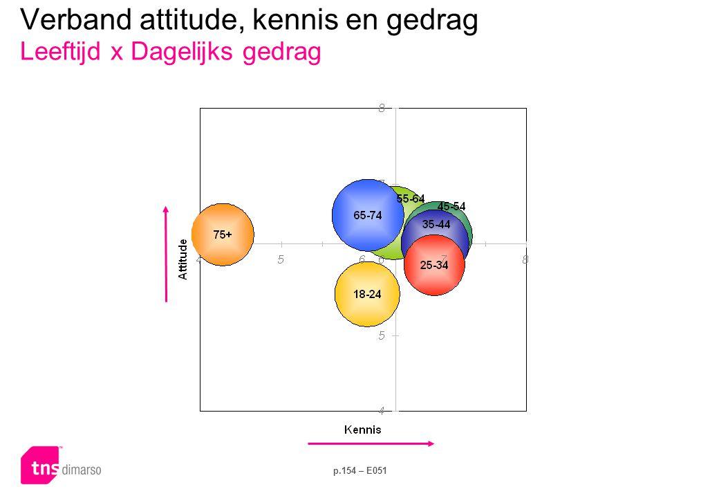 p.154 – E051 Verband attitude, kennis en gedrag Leeftijd x Dagelijks gedrag