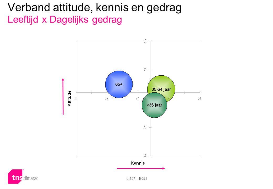 p.157 – E051 Verband attitude, kennis en gedrag Leeftijd x Dagelijks gedrag