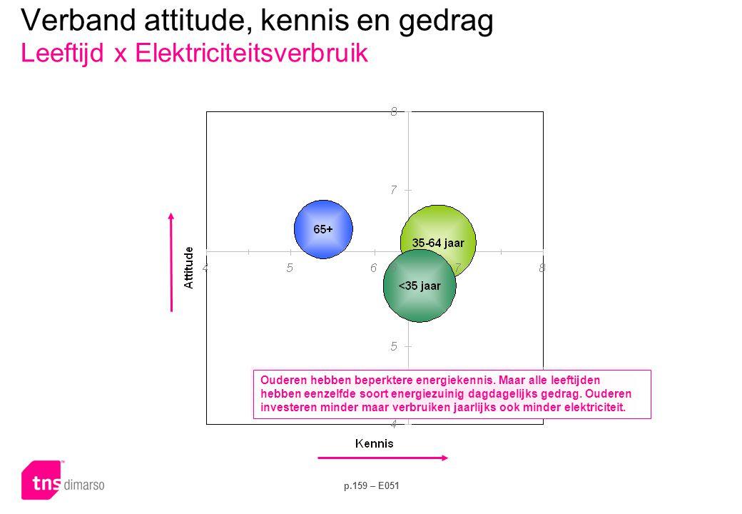 p.159 – E051 Verband attitude, kennis en gedrag Leeftijd x Elektriciteitsverbruik Ouderen hebben beperktere energiekennis. Maar alle leeftijden hebben