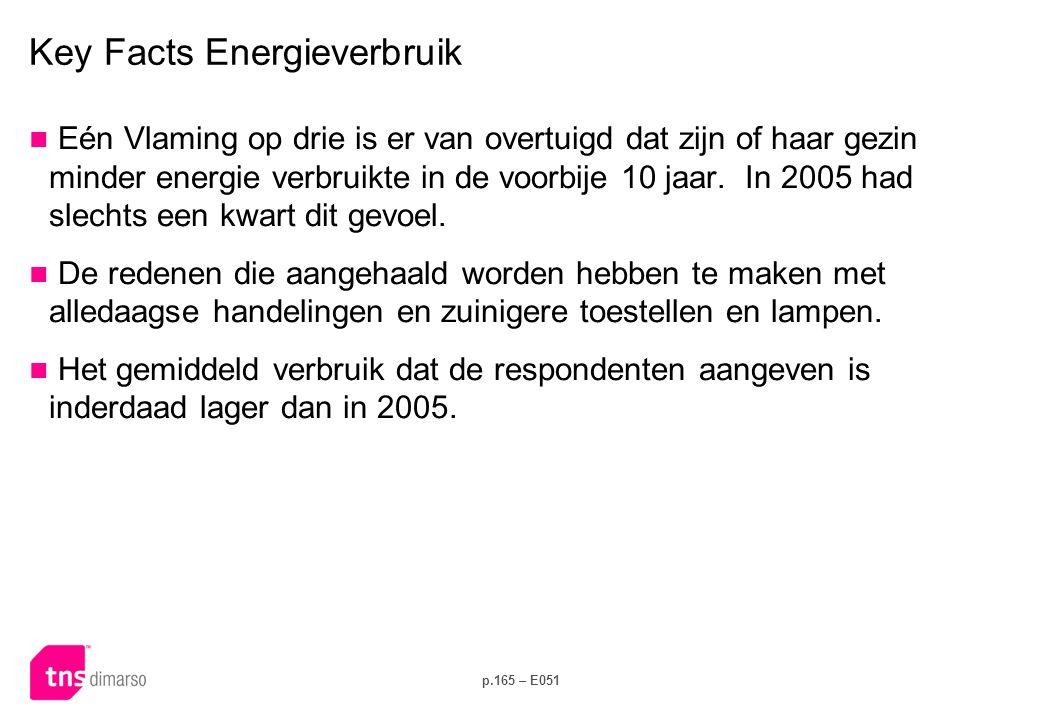 p.165 – E051 Key Facts Energieverbruik  Eén Vlaming op drie is er van overtuigd dat zijn of haar gezin minder energie verbruikte in de voorbije 10 jaar.