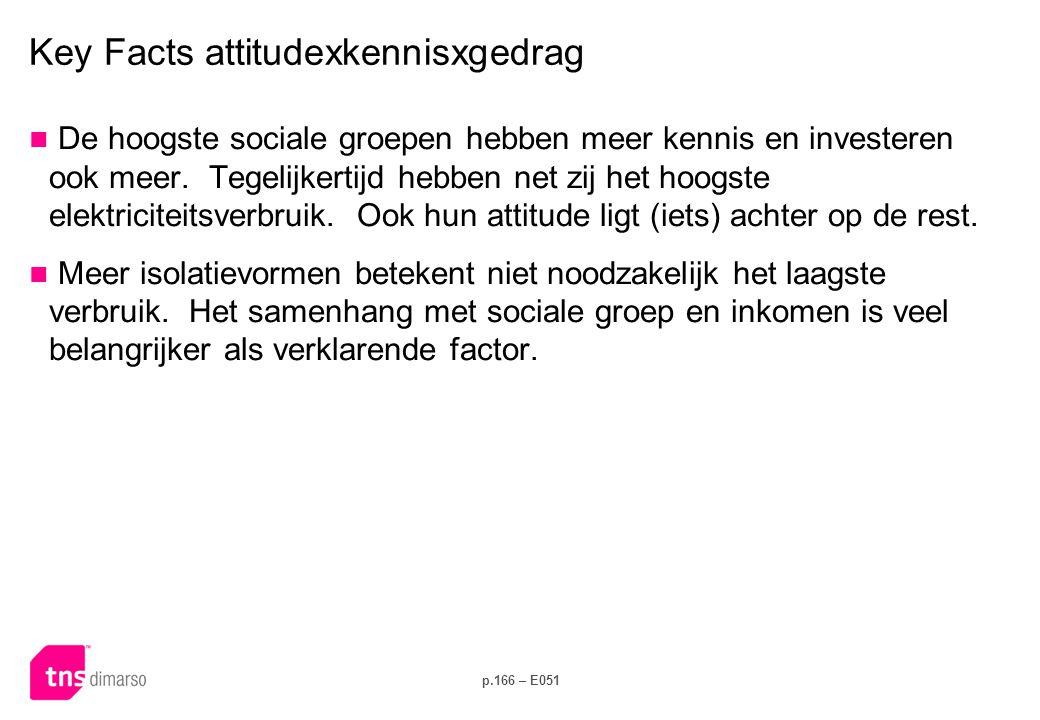 p.166 – E051 Key Facts attitudexkennisxgedrag  De hoogste sociale groepen hebben meer kennis en investeren ook meer. Tegelijkertijd hebben net zij he