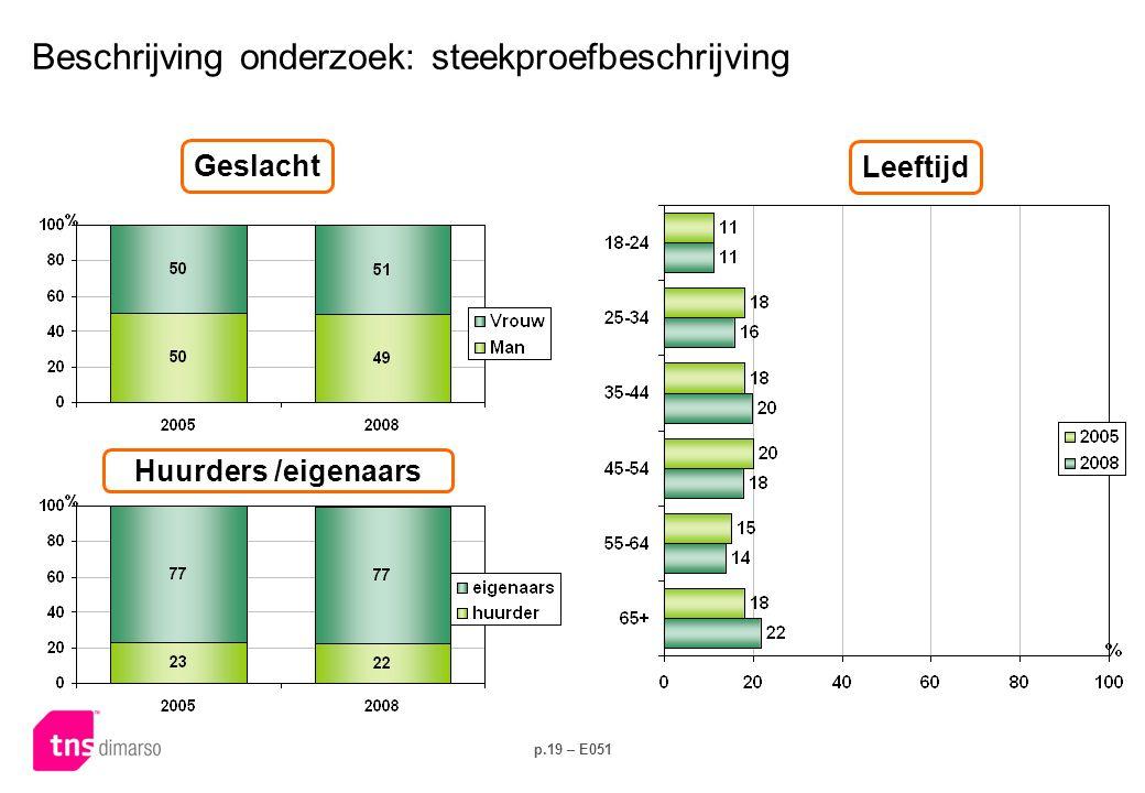 p.19 – E051 Beschrijving onderzoek: steekproefbeschrijving Geslacht Leeftijd Huurders /eigenaars