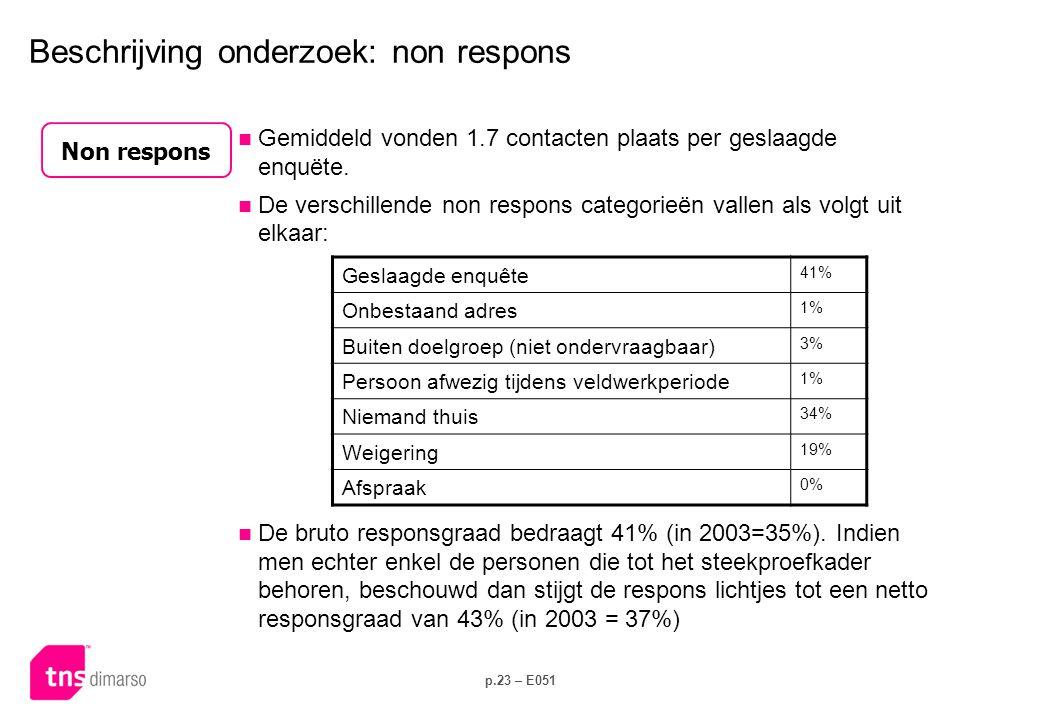 p.23 – E051 Beschrijving onderzoek: non respons  Gemiddeld vonden 1.7 contacten plaats per geslaagde enquëte.  De verschillende non respons categori