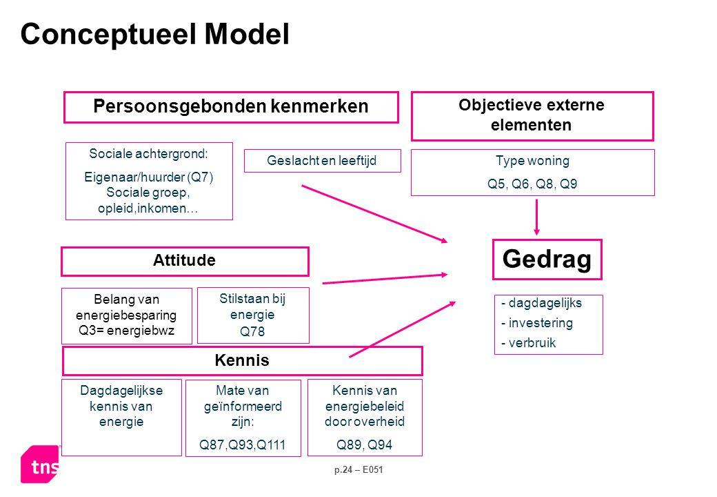 p.24 – E051 Stilstaan bij energie Q78 Sociale achtergrond: Eigenaar/huurder (Q7) Sociale groep, opleid,inkomen… - dagdagelijks - investering - verbruik Kennis Attitude Belang van energiebesparing Q3= energiebwz Persoonsgebonden kenmerken Type woning Q5, Q6, Q8, Q9 Objectieve externe elementen Geslacht en leeftijd Dagdagelijkse kennis van energie Mate van geïnformeerd zijn: Q87,Q93,Q111 Kennis van energiebeleid door overheid Q89, Q94 Conceptueel Model Gedrag