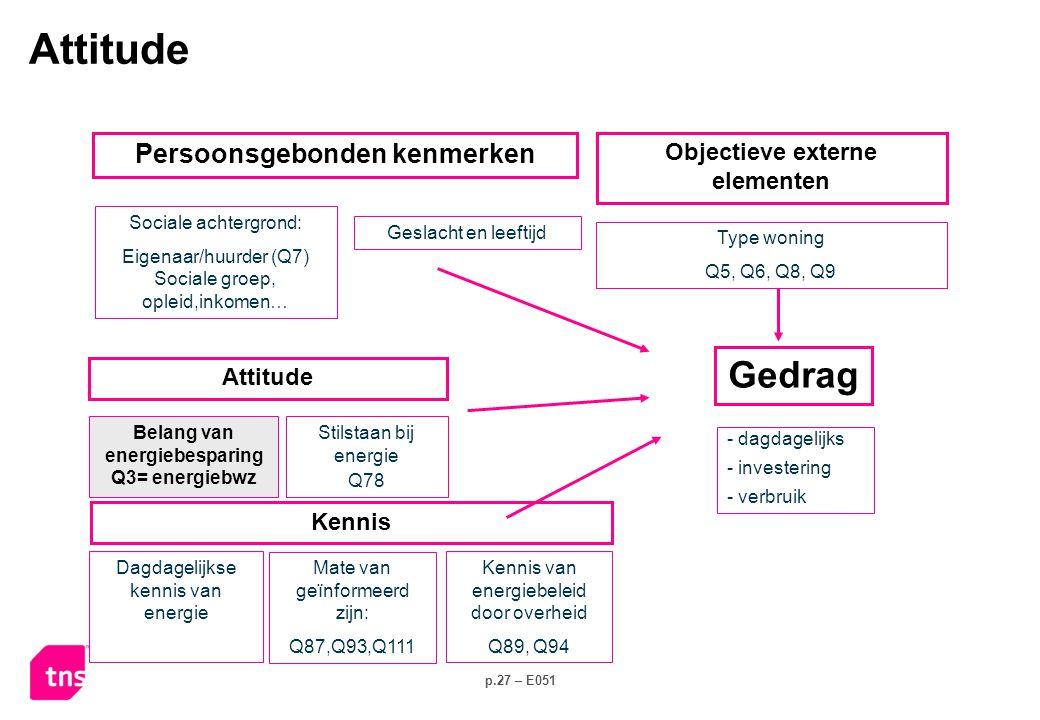 p.27 – E051 Stilstaan bij energie Q78 Sociale achtergrond: Eigenaar/huurder (Q7) Sociale groep, opleid,inkomen… - dagdagelijks - investering - verbruik Kennis Attitude Belang van energiebesparing Q3= energiebwz Persoonsgebonden kenmerken Type woning Q5, Q6, Q8, Q9 Objectieve externe elementen Geslacht en leeftijd Dagdagelijkse kennis van energie Mate van geïnformeerd zijn: Q87,Q93,Q111 Kennis van energiebeleid door overheid Q89, Q94 Attitude Gedrag