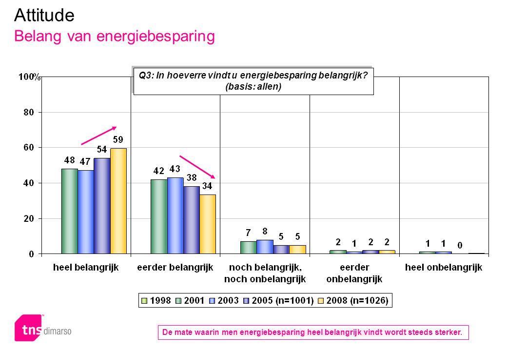 p.28 – E051 Attitude Belang van energiebesparing Q3: In hoeverre vindt u energiebesparing belangrijk? (basis: allen) De mate waarin men energiebespari