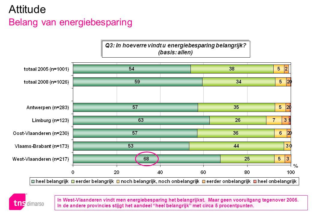 p.29 – E051 Attitude Belang van energiebesparing Q3: In hoeverre vindt u energiebesparing belangrijk? (basis: allen) In West-Vlaanderen vindt men ener