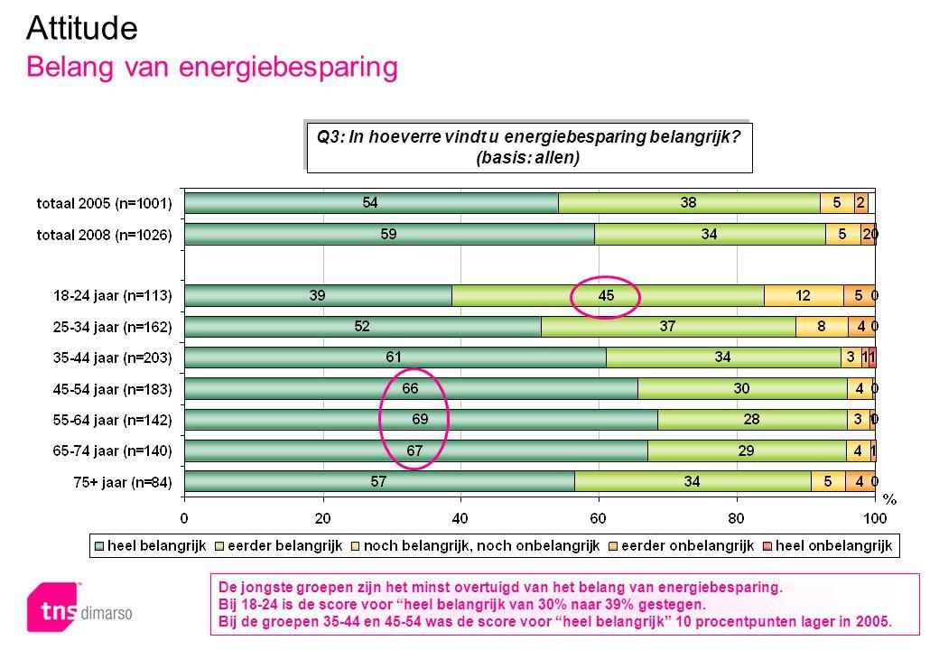 p.30 – E051 Attitude Belang van energiebesparing Q3: In hoeverre vindt u energiebesparing belangrijk? (basis: allen) De jongste groepen zijn het minst