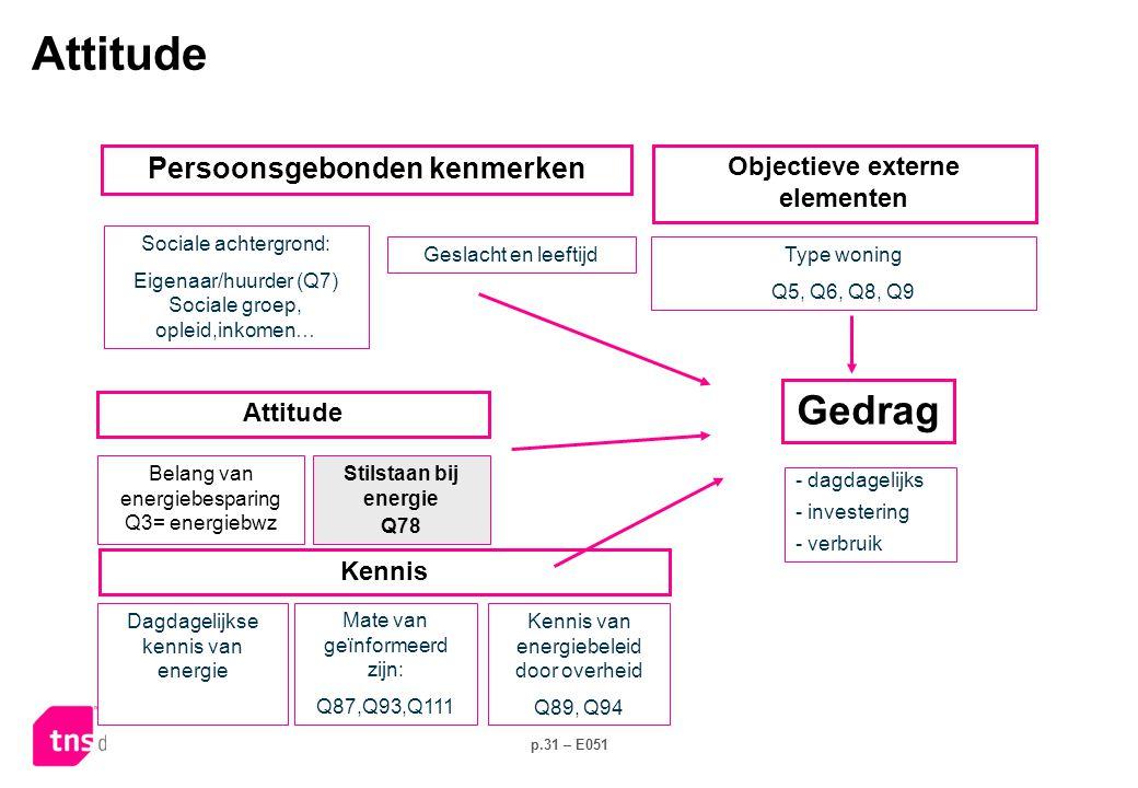 p.31 – E051 Stilstaan bij energie Q78 Sociale achtergrond: Eigenaar/huurder (Q7) Sociale groep, opleid,inkomen… - dagdagelijks - investering - verbruik Kennis Attitude Belang van energiebesparing Q3= energiebwz Persoonsgebonden kenmerken Type woning Q5, Q6, Q8, Q9 Objectieve externe elementen Geslacht en leeftijd Dagdagelijkse kennis van energie Mate van geïnformeerd zijn: Q87,Q93,Q111 Kennis van energiebeleid door overheid Q89, Q94 Attitude Gedrag