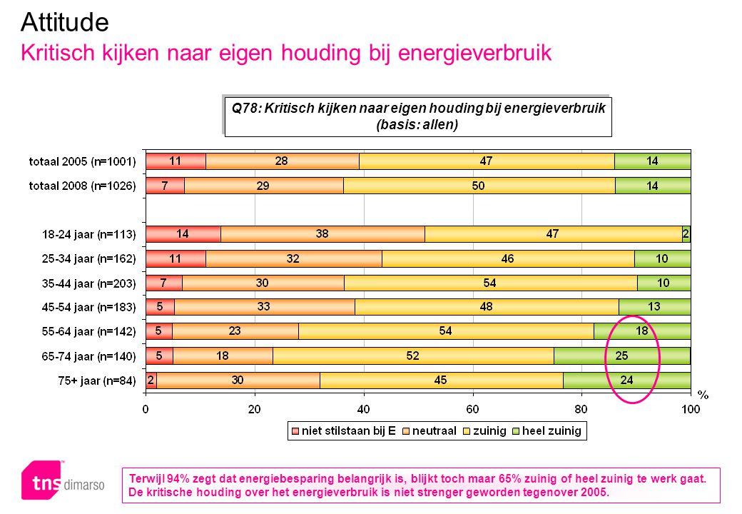 p.32 – E051 Attitude Kritisch kijken naar eigen houding bij energieverbruik Q78: Kritisch kijken naar eigen houding bij energieverbruik (basis: allen) Q78: Kritisch kijken naar eigen houding bij energieverbruik (basis: allen) Terwijl 94% zegt dat energiebesparing belangrijk is, blijkt toch maar 65% zuinig of heel zuinig te werk gaat.