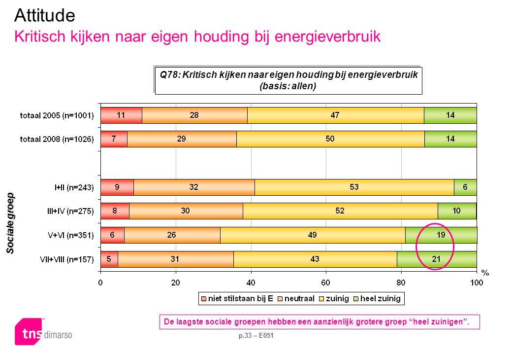 p.33 – E051 Attitude Kritisch kijken naar eigen houding bij energieverbruik Q78: Kritisch kijken naar eigen houding bij energieverbruik (basis: allen) Q78: Kritisch kijken naar eigen houding bij energieverbruik (basis: allen) De laagste sociale groepen hebben een aanzienlijk grotere groep heel zuinigen .