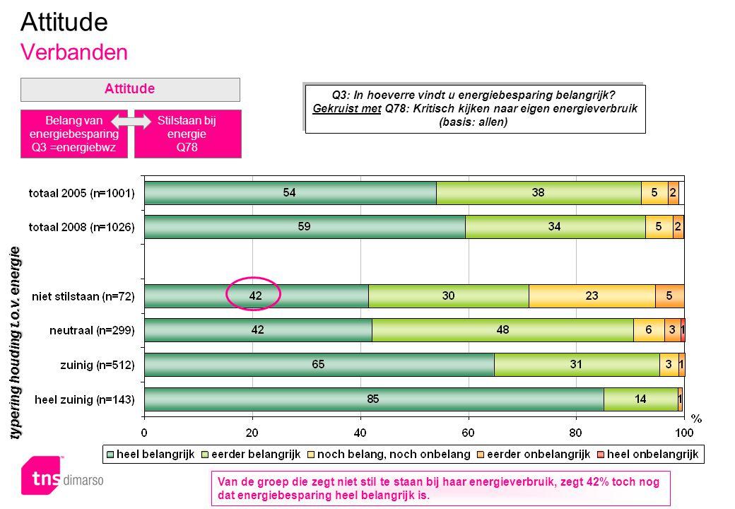 p.34 – E051 Attitude Verbanden Q3: In hoeverre vindt u energiebesparing belangrijk.