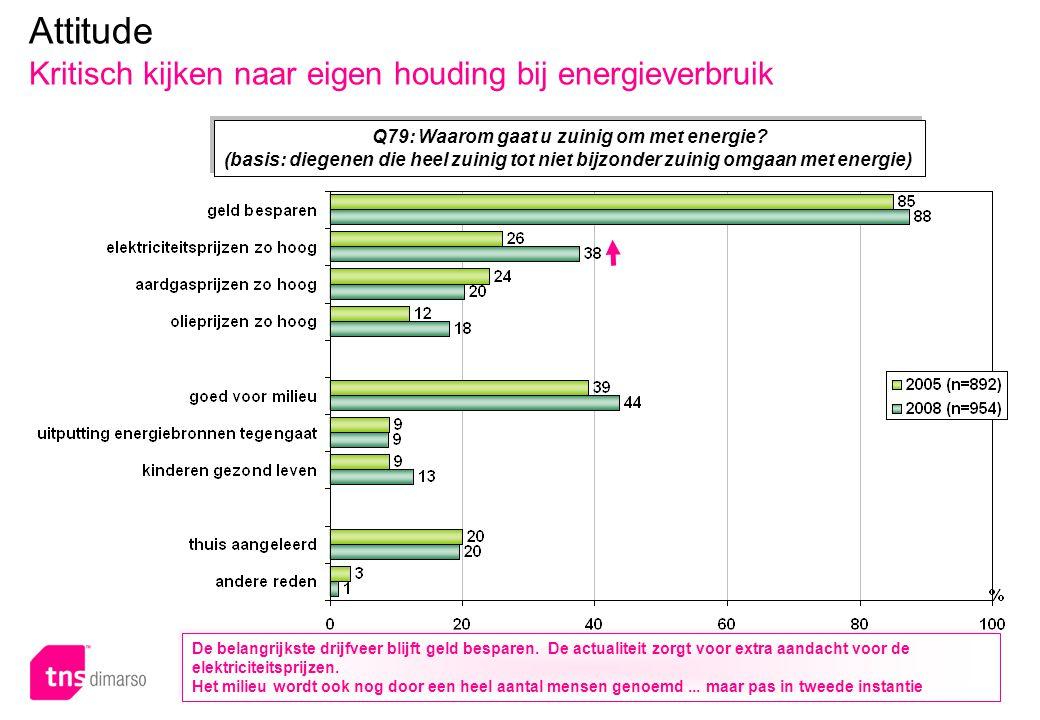 p.35 – E051 Attitude Kritisch kijken naar eigen houding bij energieverbruik Q79: Waarom gaat u zuinig om met energie? (basis: diegenen die heel zuinig