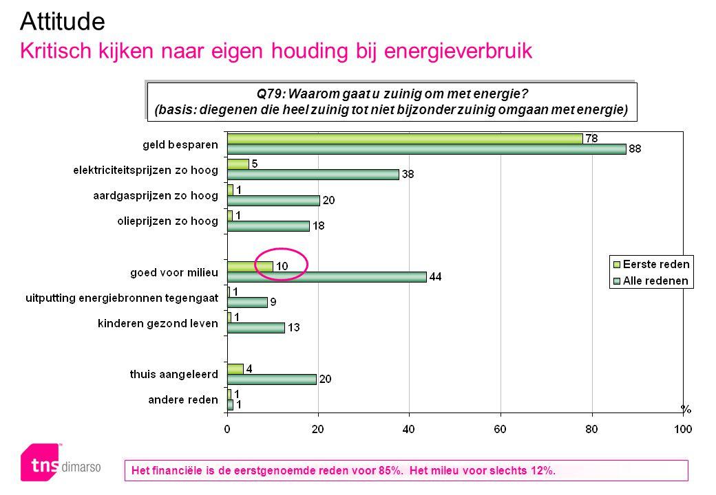 p.36 – E051 Attitude Kritisch kijken naar eigen houding bij energieverbruik Q79: Waarom gaat u zuinig om met energie? (basis: diegenen die heel zuinig
