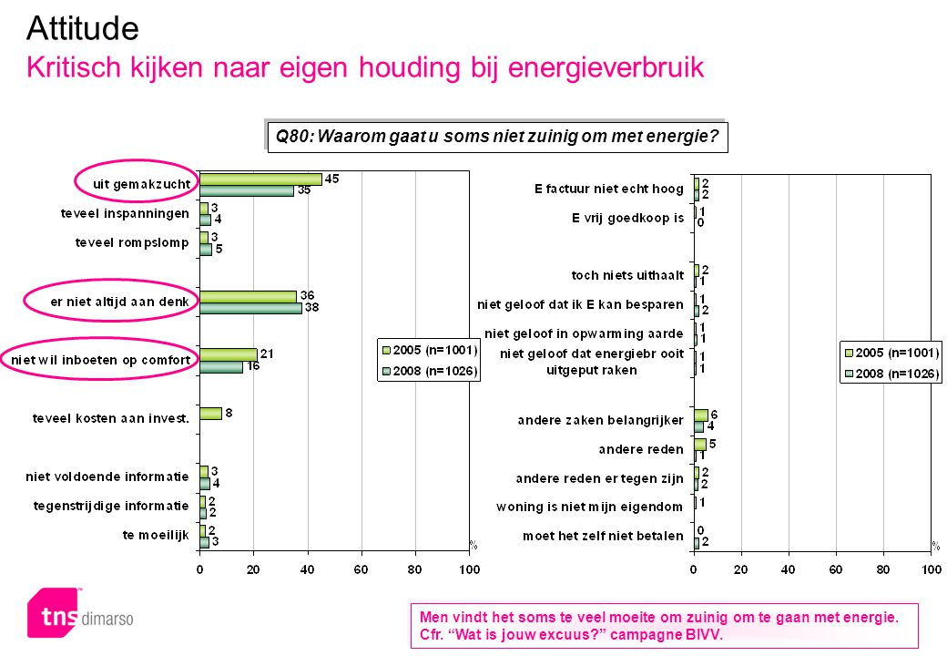 p.37 – E051 Attitude Kritisch kijken naar eigen houding bij energieverbruik Q80: Waarom gaat u soms niet zuinig om met energie? Men vindt het soms te