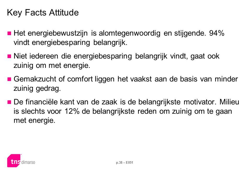 p.38 – E051 Key Facts Attitude  Het energiebewustzijn is alomtegenwoordig en stijgende. 94% vindt energiebesparing belangrijk.  Niet iedereen die en
