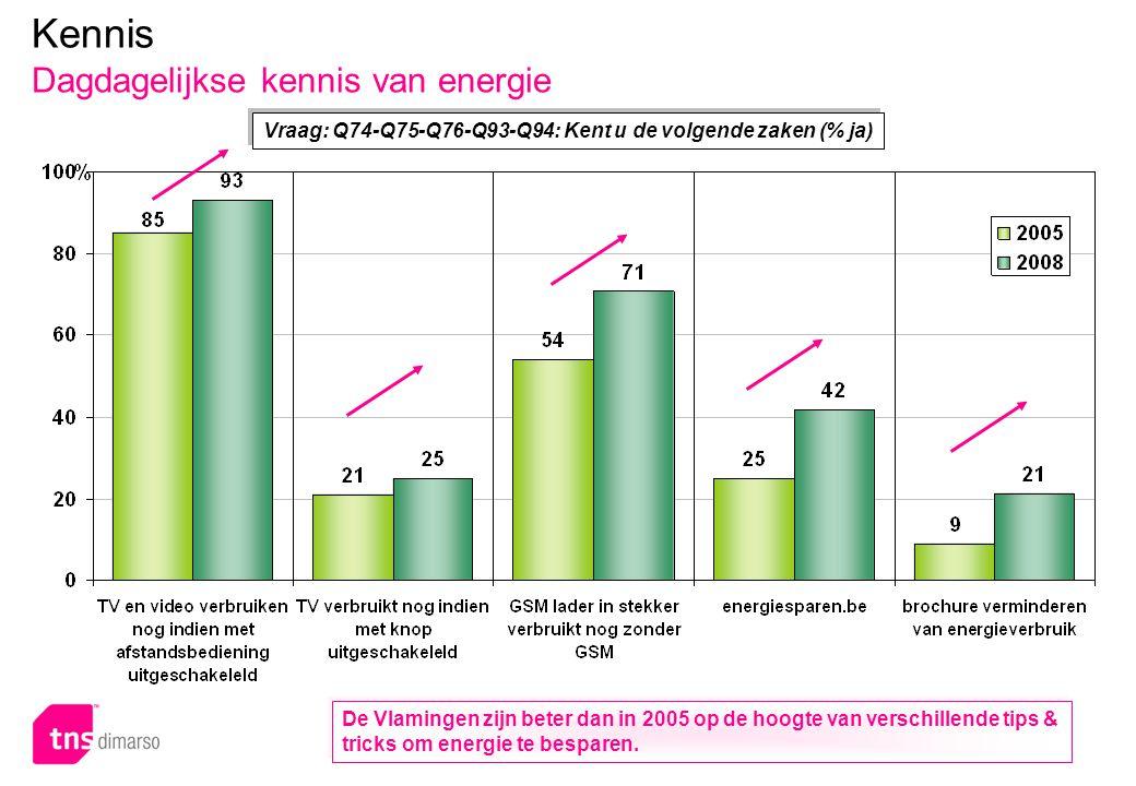 p.41 – E051 Kennis Dagdagelijkse kennis van energie Vraag: Q74-Q75-Q76-Q93-Q94: Kent u de volgende zaken (% ja) De Vlamingen zijn beter dan in 2005 op de hoogte van verschillende tips & tricks om energie te besparen.