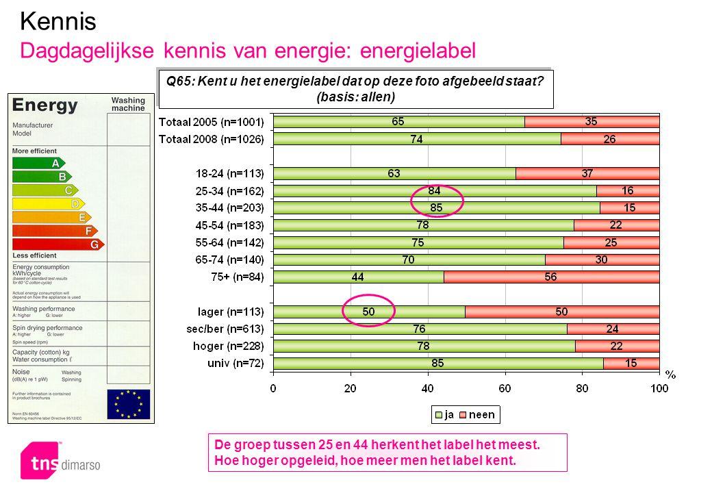 p.43 – E051 Q65: Kent u het energielabel dat op deze foto afgebeeld staat? (basis: allen) Kennis Dagdagelijkse kennis van energie: energielabel De gro