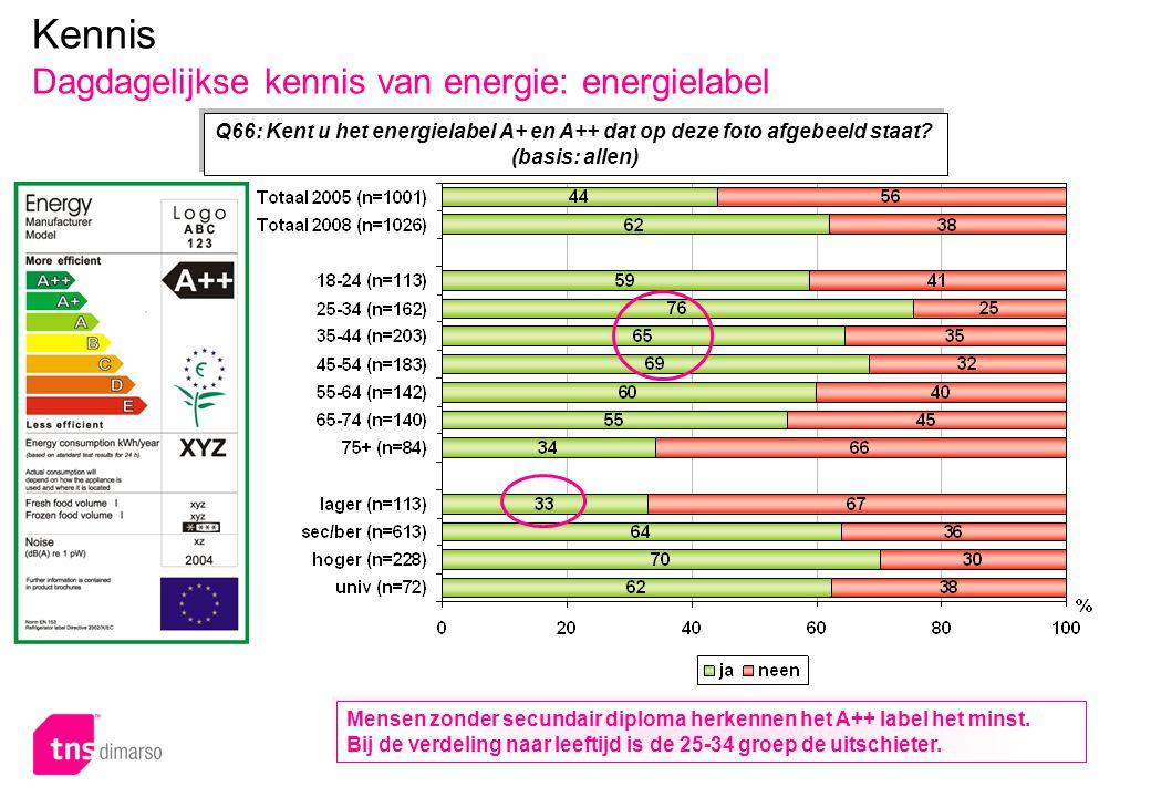 p.44 – E051 Q66: Kent u het energielabel A+ en A++ dat op deze foto afgebeeld staat? (basis: allen) Kennis Dagdagelijkse kennis van energie: energiela