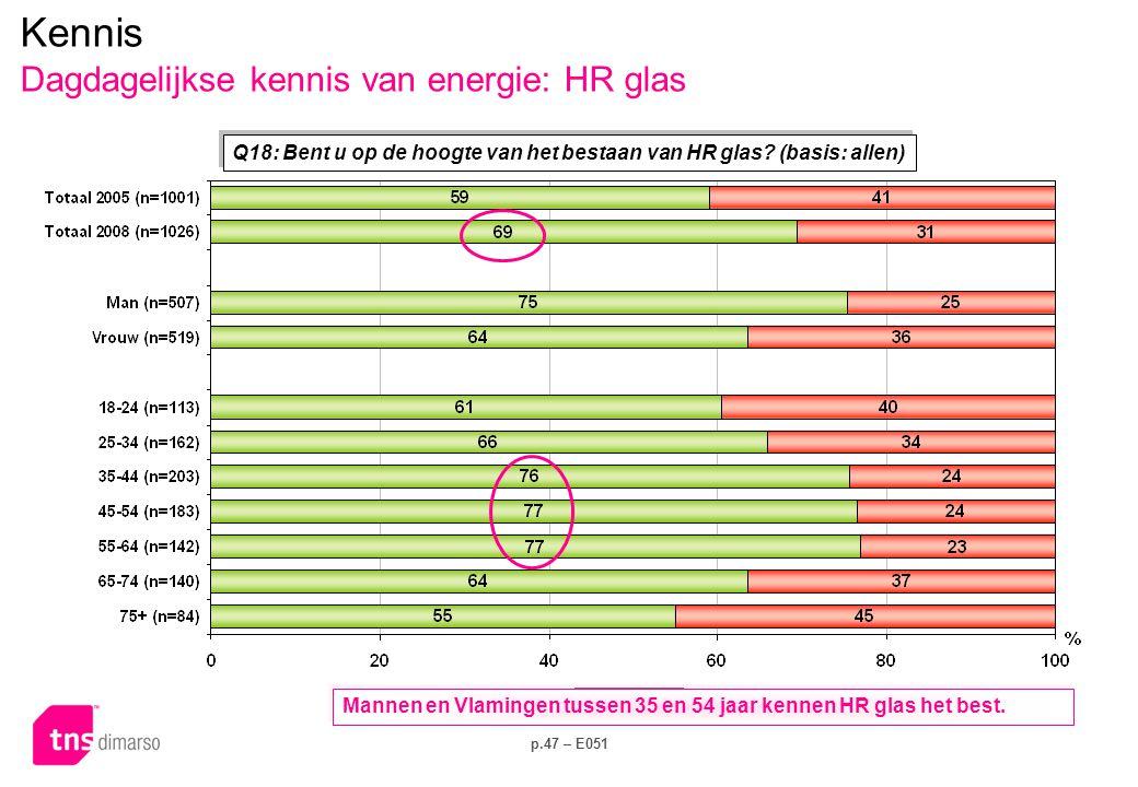 p.47 – E051 Q18: Bent u op de hoogte van het bestaan van HR glas? (basis: allen) Kennis Dagdagelijkse kennis van energie: HR glas Mannen en Vlamingen
