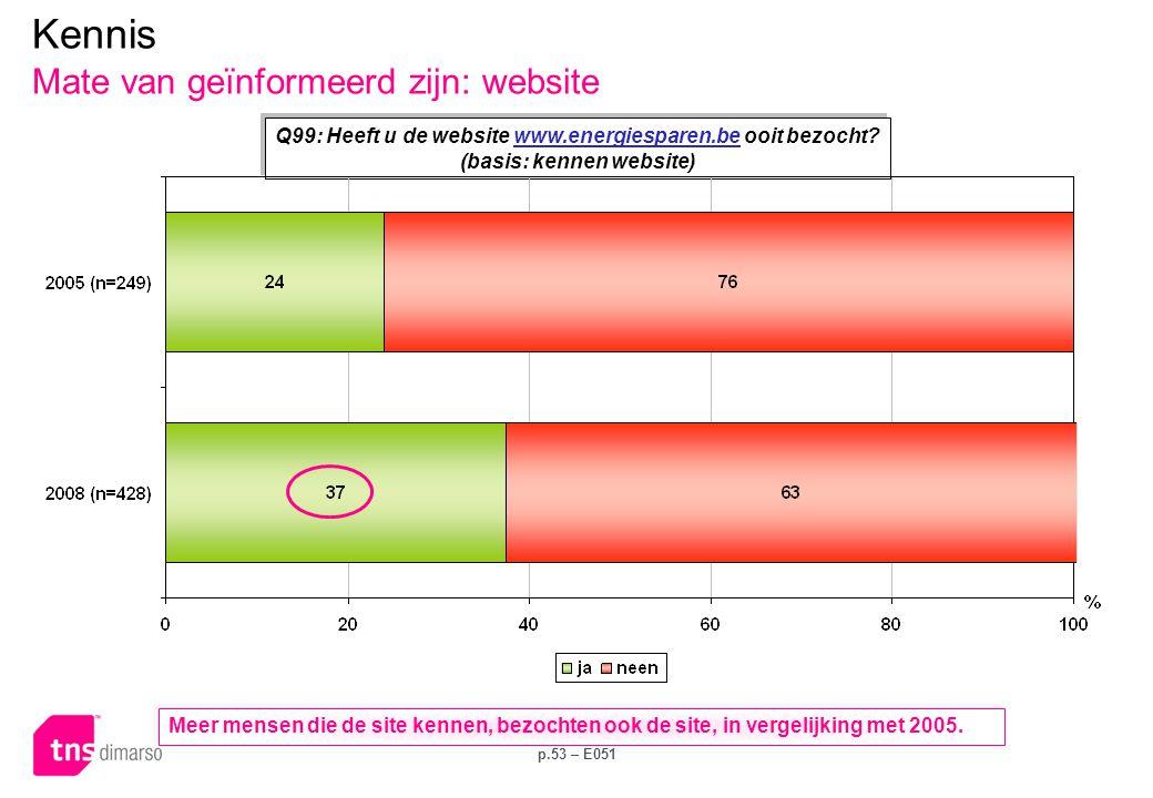 p.53 – E051 Kennis Mate van geïnformeerd zijn: website Q99: Heeft u de website www.energiesparen.be ooit bezocht? (basis: kennen website)www.energiesp