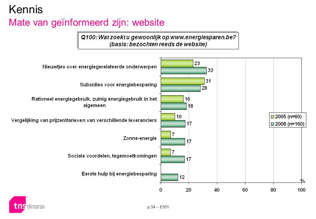p.54 – E051 Kennis Mate van geïnformeerd zijn: website Q100: Wat zoekt u gewoonlijk op www.energiesparen.be.