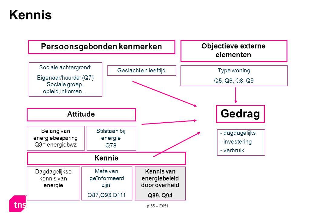 p.55 – E051 Stilstaan bij energie Q78 Sociale achtergrond: Eigenaar/huurder (Q7) Sociale groep, opleid,inkomen… - dagdagelijks - investering - verbruik Kennis Attitude Belang van energiebesparing Q3= energiebwz Persoonsgebonden kenmerken Type woning Q5, Q6, Q8, Q9 Objectieve externe elementen Geslacht en leeftijd Dagdagelijkse kennis van energie Mate van geïnformeerd zijn: Q87,Q93,Q111 Kennis van energiebeleid door overheid Q89, Q94 Kennis Gedrag