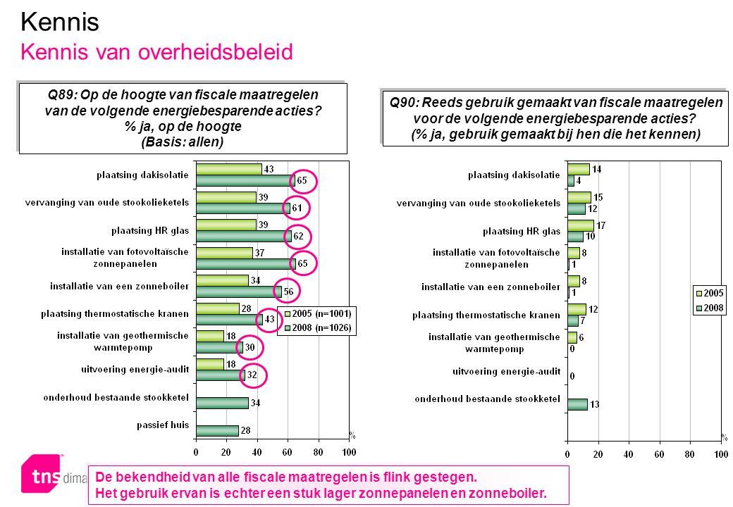 p.56 – E051 Kennis Kennis van overheidsbeleid Q89: Op de hoogte van fiscale maatregelen van de volgende energiebesparende acties? % ja, op de hoogte (