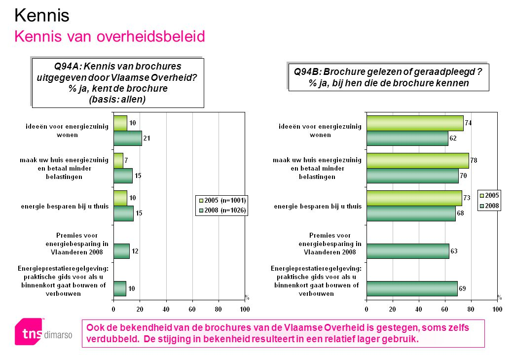 p.57 – E051 Kennis Kennis van overheidsbeleid Q94A: Kennis van brochures uitgegeven door Vlaamse Overheid? % ja, kent de brochure (basis: allen) Q94A: