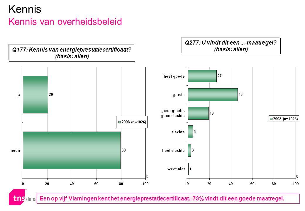 p.58 – E051 Kennis Kennis van overheidsbeleid Q177: Kennis van energieprestatiecertificaat? (basis: allen) Q177: Kennis van energieprestatiecertificaa