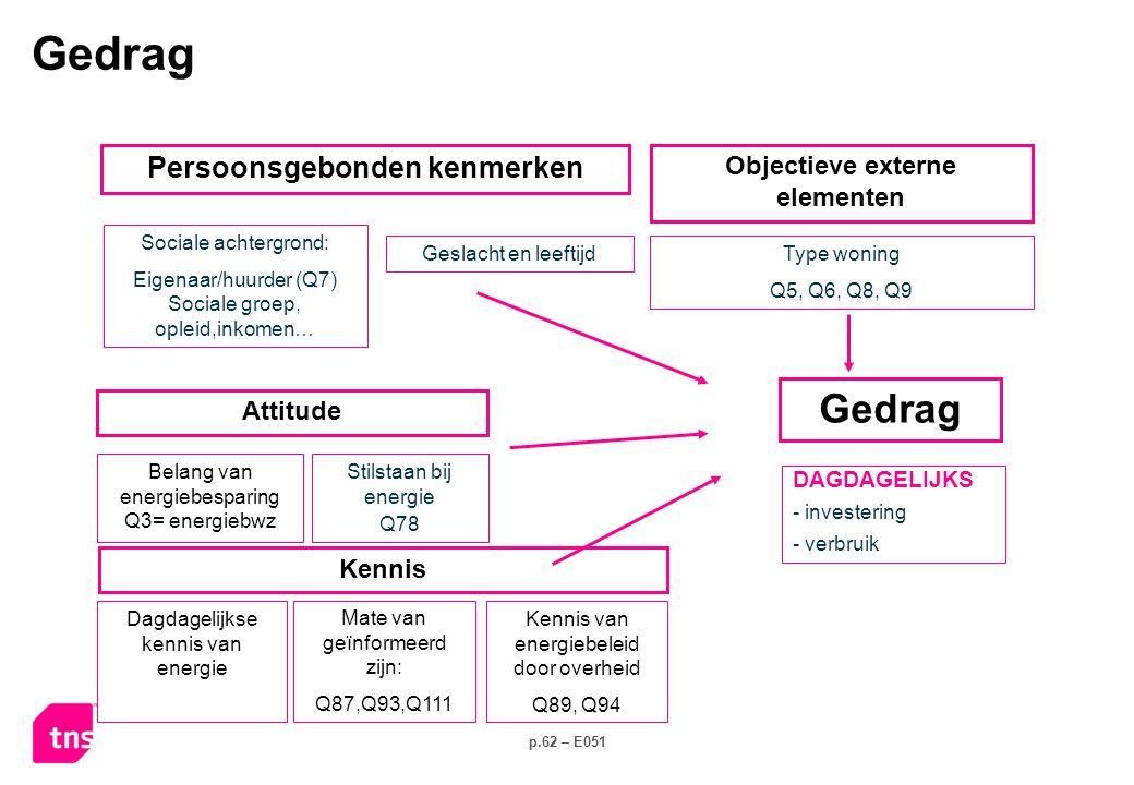 p.62 – E051 Stilstaan bij energie Q78 Sociale achtergrond: Eigenaar/huurder (Q7) Sociale groep, opleid,inkomen… DAGDAGELIJKS - investering - verbruik Kennis Attitude Belang van energiebesparing Q3= energiebwz Persoonsgebonden kenmerken Type woning Q5, Q6, Q8, Q9 Objectieve externe elementen Geslacht en leeftijd Dagdagelijkse kennis van energie Mate van geïnformeerd zijn: Q87,Q93,Q111 Kennis van energiebeleid door overheid Q89, Q94 Gedrag