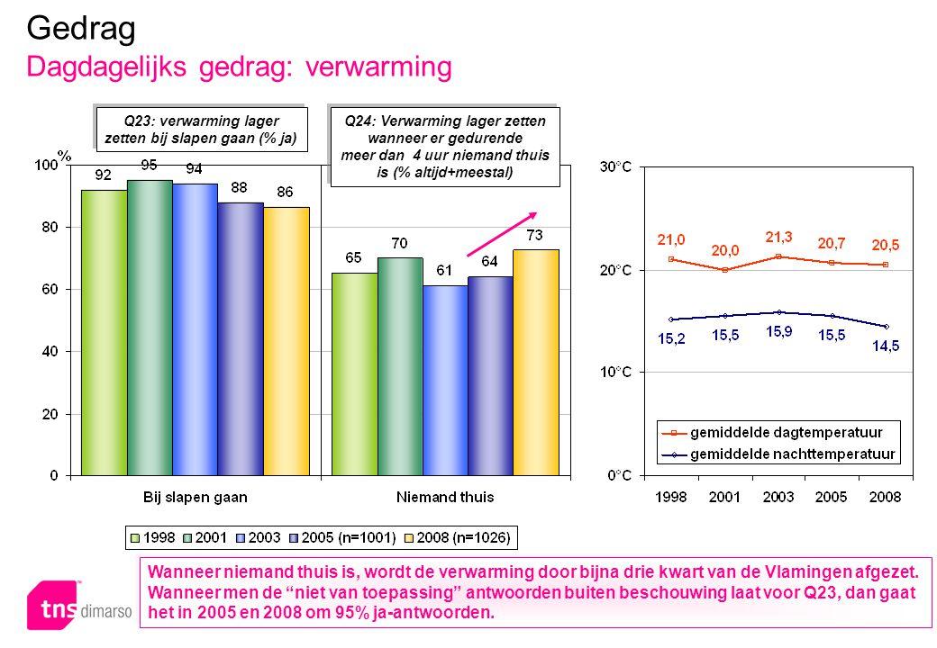 p.63 – E051 Gedrag Dagdagelijks gedrag: verwarming Q23: verwarming lager zetten bij slapen gaan (% ja) Q24: Verwarming lager zetten wanneer er geduren
