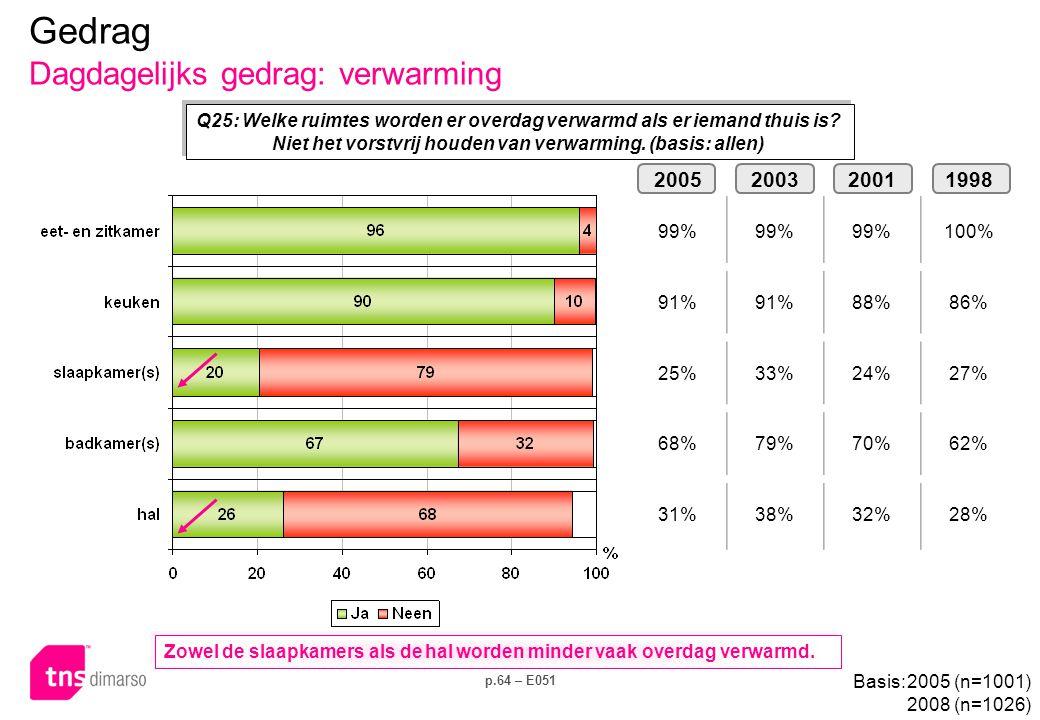 p.64 – E051 Q25: Welke ruimtes worden er overdag verwarmd als er iemand thuis is? Niet het vorstvrij houden van verwarming. (basis: allen) 20052003200