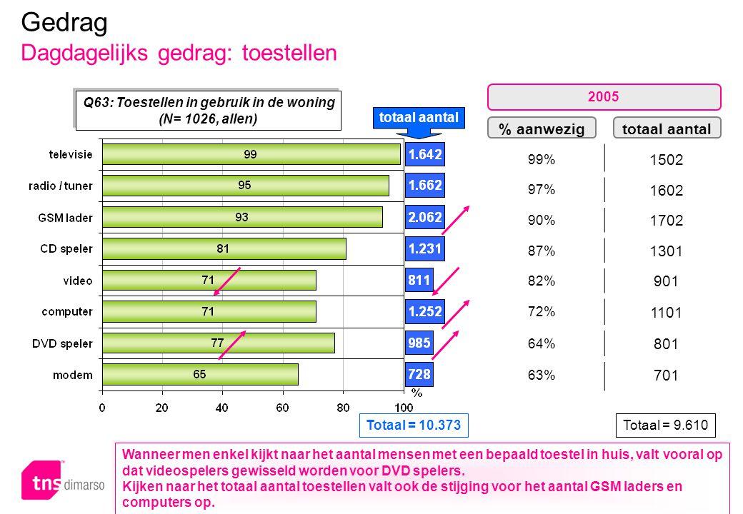 p.70 – E051 Q63: Toestellen in gebruik in de woning (N= 1026, allen) % aanwezigtotaal aantal 99% 1502 97% 1602 90% 1702 87% 1301 82% 901 72% 1101 64%