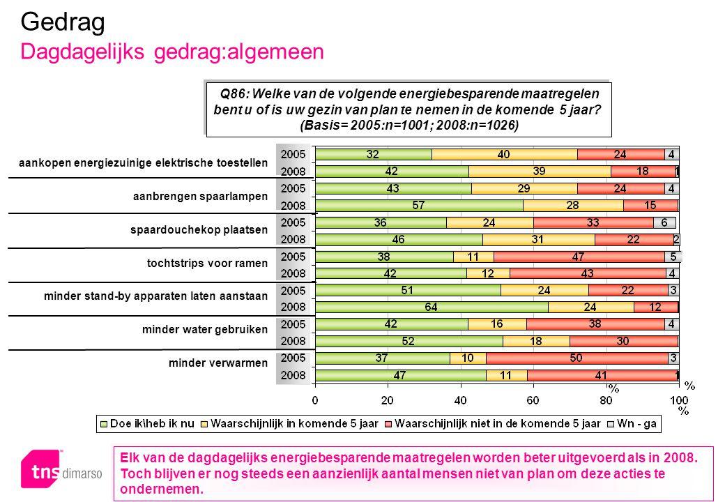 p.73 – E051 Q86: Welke van de volgende energiebesparende maatregelen bent u of is uw gezin van plan te nemen in de komende 5 jaar? (Basis= 2005:n=1001